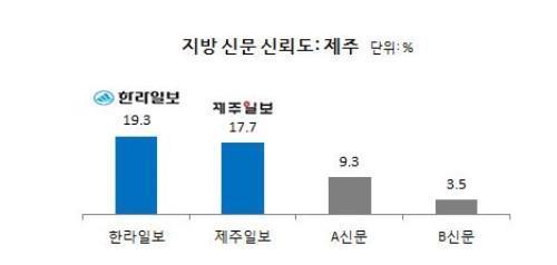한라일보 제주지역신문 신뢰도 1위
